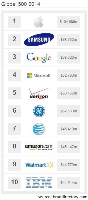 Top Brands 2014 Top 10 Brandirectory